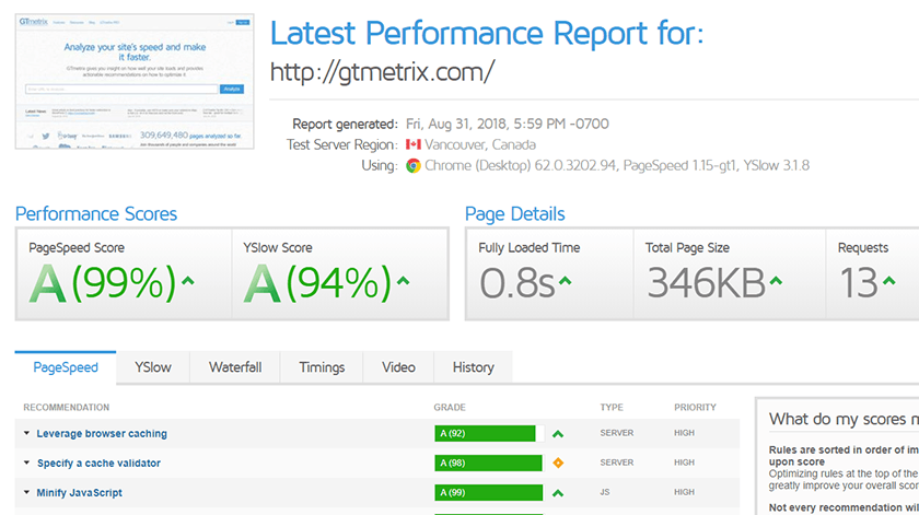 GT Metrix Website Performance report